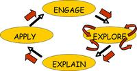 conceptual model of the inquiry based learning process