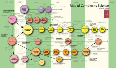History of complexity science