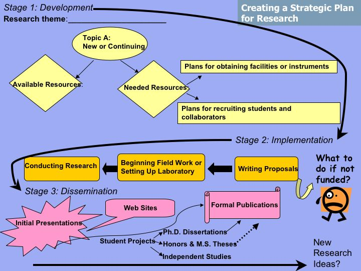 career planning development research paper