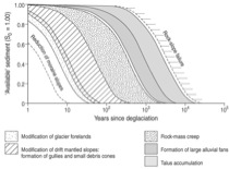 Fig. 4: Hypothetical curves for different landsystems describing the state of paraglacial landscape adjustment at any time after deglaciation. The period of paraglacial activity varies over several orders of magnitude ranging from 10-100 years for the mod
