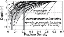 Fracture-density profiles in Fiordland, New Zealand