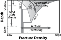 Model for geomorphic and tectonic fracturing