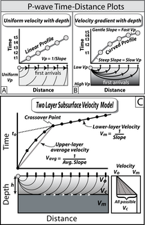 Schematic seismic survey profiles and time-distance curves