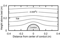 Temperature distribution above a conduit