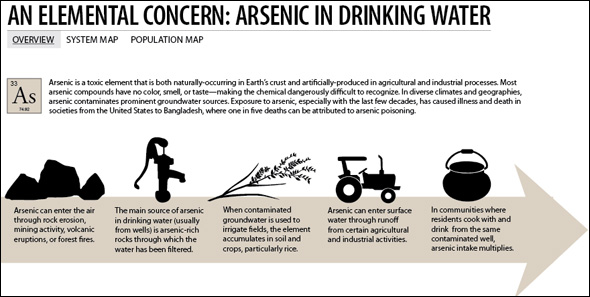 arsenic source visual