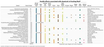 Health effects associated with fracking chemicals