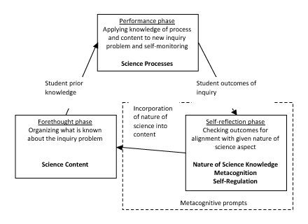 Self-regulated learning diagram