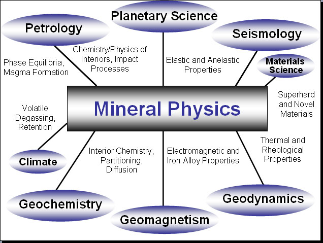 Teaching mineral physics across the curriculum