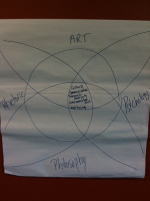 Art/Comm/Psych Sustainability Diagram