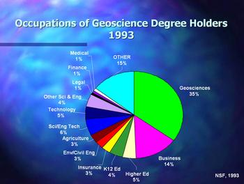 Graph of range of occupartions geo degree holders in 1993