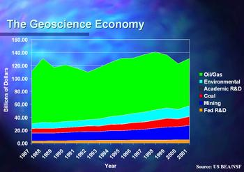 Graph of the performance of the sectors of the geoscience economy from 1987 to 2001