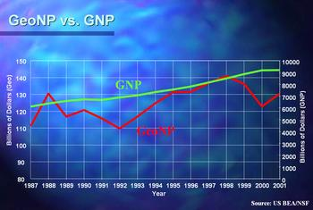 Graph comparing the Gross National Product to the Geological National Product from 1987 to 2001