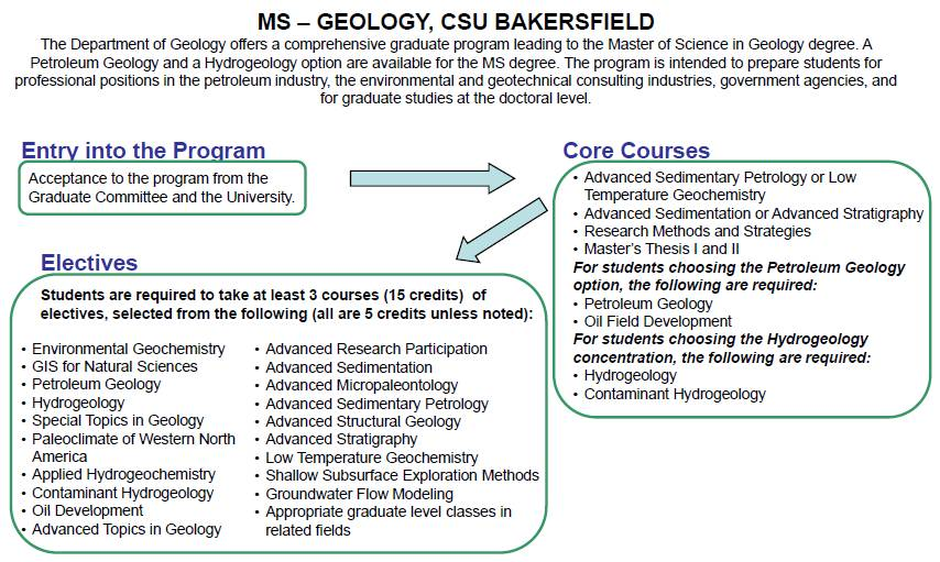 Geology easiest college degrees