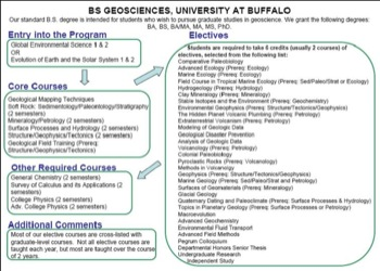 Curriculum Flow Chart Buffalo