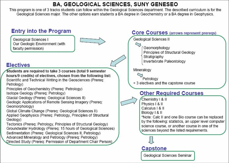 BA, Geological Sciences, SUNY Geneseo