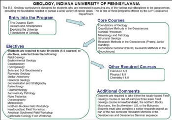 Curriculum Flow Chart Indiana U of PA