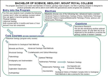 Curriculum Flow Chart Mt Royal