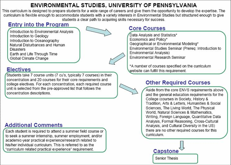 Environmental+studies+images