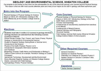Curriculum Flow Chart Wheaton College