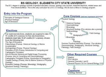 elizabeth city state curriculum