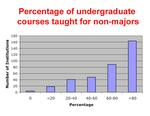 Graph of percentage of undergrad classes taught for non majors