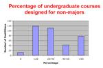 Graph of percent of classes designed for non majors