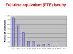 Graph of Faculty FTEs from Departments Survey