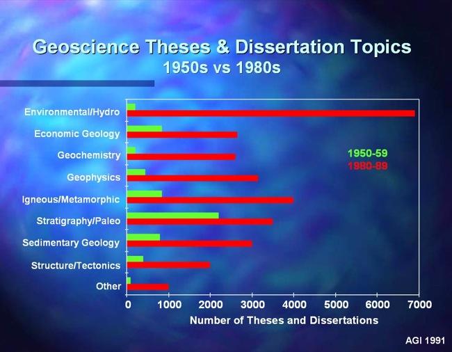 dissertation topics in it
