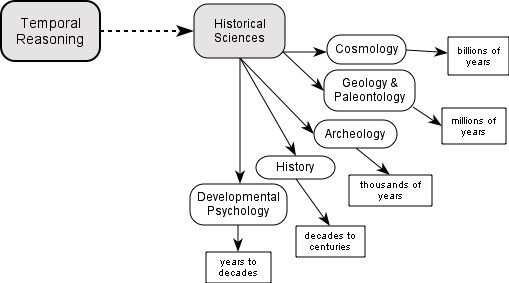 Concept map of Historical Sciences
