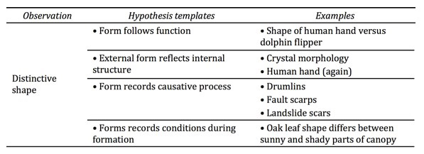 Hypothesis Template Table for Shape