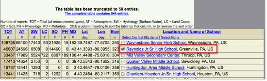 Link on the GLOBE Web site that leads to Reynolds Jr. Sr. High School