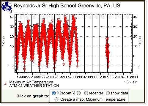 Graph: 1996 through 2003; maximum air temperature; Greenville, PA