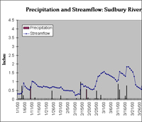 Streamflow_graph