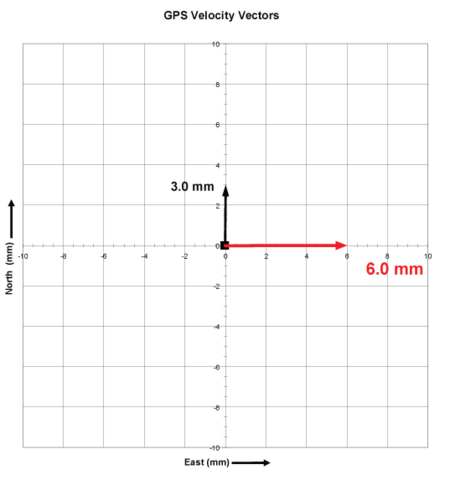 Example plotting East velocity vector