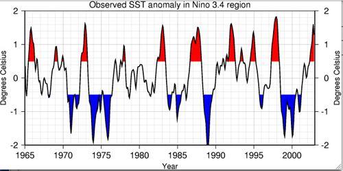 El Nino La Nina Diagram