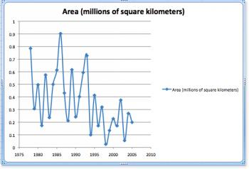 area of sea ice graph in excel