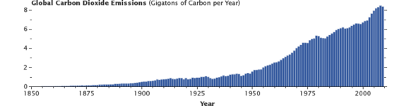 Carbon Dioxide Emissions from humans