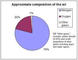 Chart: Composition of Atmosphere