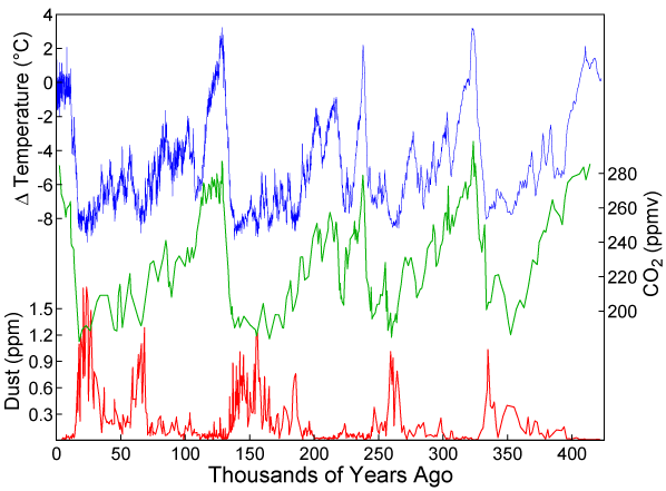 Greenland ice cores reveal warm climate of the past -- ScienceDaily