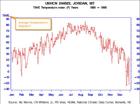 7. Sample graph of temperature