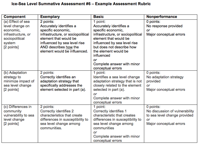 Summative assessment 6 rubric image for Summative assessment template