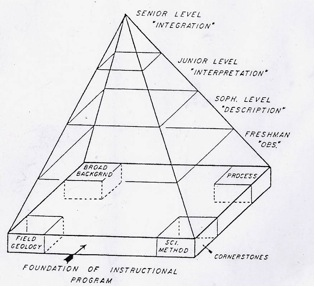 Earth Sciences Pyramid