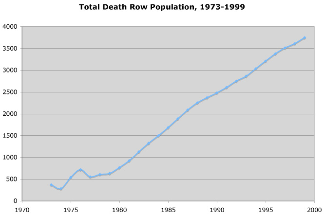 Death Row Population