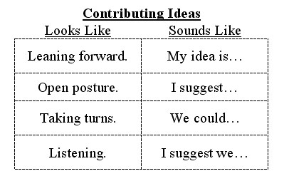 Example of T-Chart showing good examples of what Contributing Ideas looks like and sounds like in a cooperative learning setting.