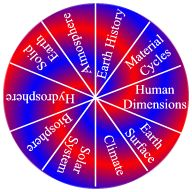 Wheel with various geoscience topics