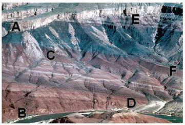 Canyon Layers relative age