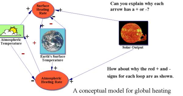 Conceptual Model for Global Heating of Earth's surface and Atmosphere