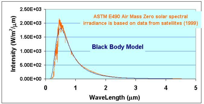 Planck Radiation Law Example