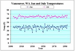 Monthly mean temperatures for Vancouver WA