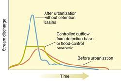 Streamflow hydrograph comparing pre- and posturbanization trends.